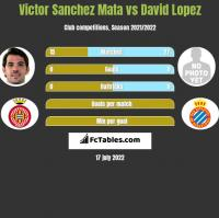 Victor Sanchez Mata vs David Lopez h2h player stats