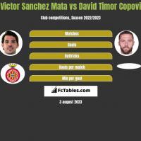 Victor Sanchez Mata vs David Timor Copovi h2h player stats