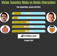 Victor Sanchez Mata vs Denis Czeryszew h2h player stats