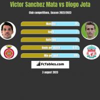 Victor Sanchez Mata vs Diogo Jota h2h player stats