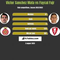 Victor Sanchez Mata vs Faycal Fajr h2h player stats