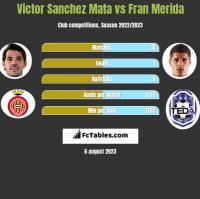 Victor Sanchez Mata vs Fran Merida h2h player stats