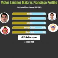 Victor Sanchez Mata vs Francisco Portillo h2h player stats