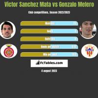 Victor Sanchez Mata vs Gonzalo Melero h2h player stats