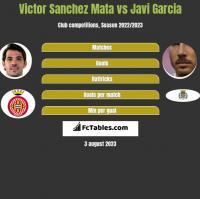 Victor Sanchez Mata vs Javi Garcia h2h player stats