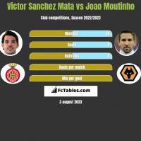 Victor Sanchez Mata vs Joao Moutinho h2h player stats