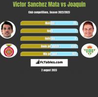 Victor Sanchez Mata vs Joaquin h2h player stats