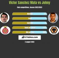Victor Sanchez Mata vs Johny h2h player stats
