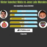 Victor Sanchez Mata vs Jose Luis Morales h2h player stats