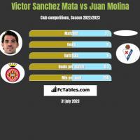 Victor Sanchez Mata vs Juan Molina h2h player stats