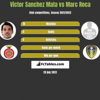 Victor Sanchez Mata vs Marc Roca h2h player stats