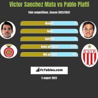 Victor Sanchez Mata vs Pablo Piatti h2h player stats