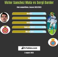 Victor Sanchez Mata vs Sergi Darder h2h player stats