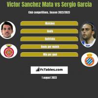 Victor Sanchez Mata vs Sergio Garcia h2h player stats