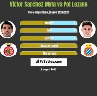 Victor Sanchez Mata vs Pol Lozano h2h player stats