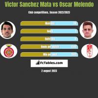 Victor Sanchez Mata vs Oscar Melendo h2h player stats