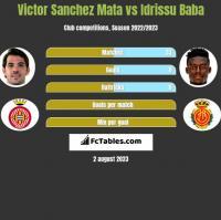 Victor Sanchez Mata vs Idrissu Baba h2h player stats