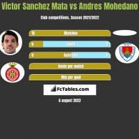 Victor Sanchez Mata vs Andres Mohedano h2h player stats