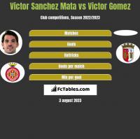 Victor Sanchez Mata vs Victor Gomez h2h player stats