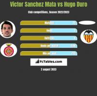 Victor Sanchez Mata vs Hugo Duro h2h player stats