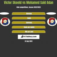 Victor Skoeld vs Mohamed Said Adan h2h player stats