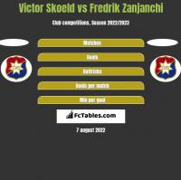 Victor Skoeld vs Fredrik Zanjanchi h2h player stats