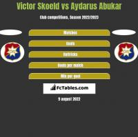 Victor Skoeld vs Aydarus Abukar h2h player stats