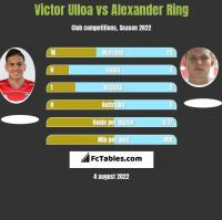 Victor Ulloa vs Alexander Ring h2h player stats