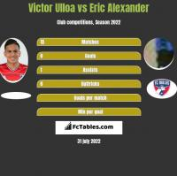 Victor Ulloa vs Eric Alexander h2h player stats