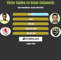 Victor Valdes vs Dejan Stojanovic h2h player stats