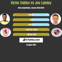Victor Valdes vs Joe Lumley h2h player stats