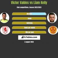 Victor Valdes vs Liam Kelly h2h player stats