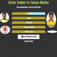 Victor Valdes vs Tomas Mejias h2h player stats