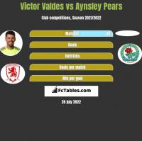 Victor Valdes vs Aynsley Pears h2h player stats