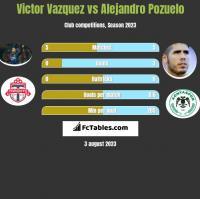 Victor Vazquez vs Alejandro Pozuelo h2h player stats