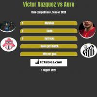 Victor Vazquez vs Auro h2h player stats