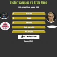 Victor Vazquez vs Brek Shea h2h player stats