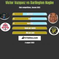 Victor Vazquez vs Darlington Nagbe h2h player stats