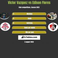Victor Vazquez vs Edison Flores h2h player stats