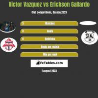 Victor Vazquez vs Erickson Gallardo h2h player stats