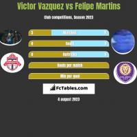 Victor Vazquez vs Felipe Martins h2h player stats
