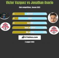 Victor Vazquez vs Jonathan Osorio h2h player stats