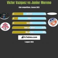 Victor Vazquez vs Junior Moreno h2h player stats