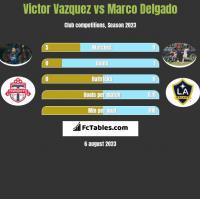 Victor Vazquez vs Marco Delgado h2h player stats