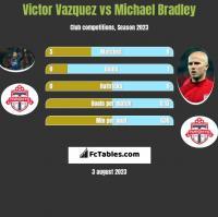 Victor Vazquez vs Michael Bradley h2h player stats