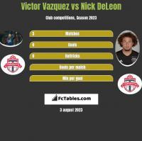 Victor Vazquez vs Nick DeLeon h2h player stats