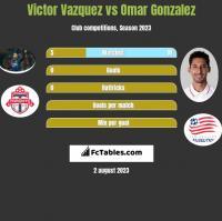 Victor Vazquez vs Omar Gonzalez h2h player stats