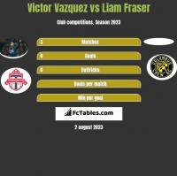 Victor Vazquez vs Liam Fraser h2h player stats
