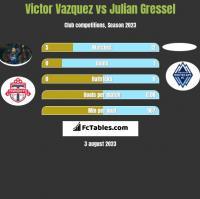 Victor Vazquez vs Julian Gressel h2h player stats