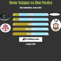 Victor Vazquez vs Dion Pereira h2h player stats